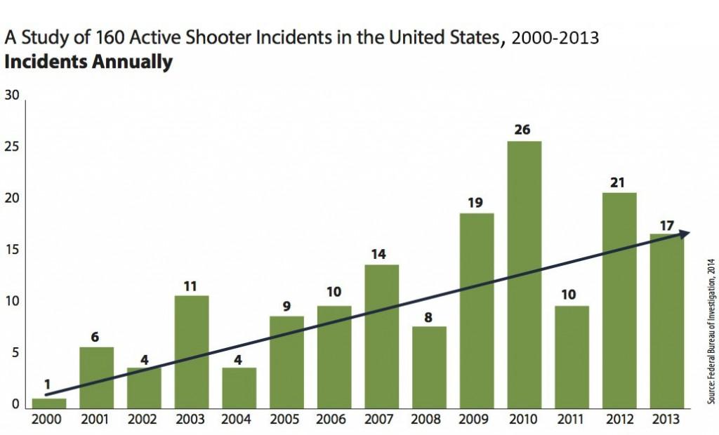 Source: FBI, 2014.