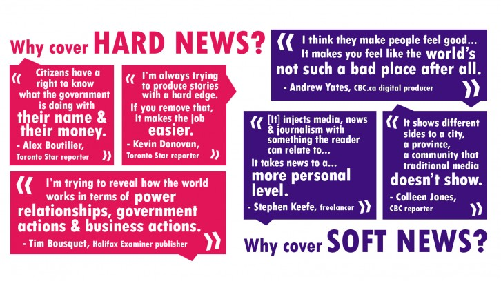 Journalists have a variety of reasons for covering soft news and hard news.