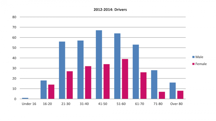 Data 2012-2014