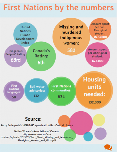 Information about Indigenous peoples in Canada based on Perry Bellegarde's speech at the Halifax Central Library on November 16, 2015.