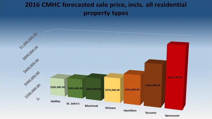 Chart: Jesse Laufer. Source Data: CMHC 2015