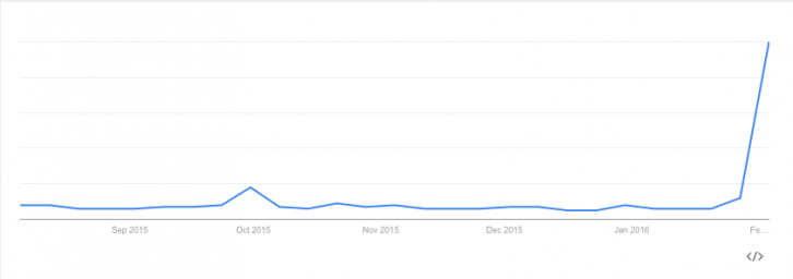 "A Google Trends chart showing the two spikes in web search interest in ""Jian Ghomeshi"" over the past six months."
