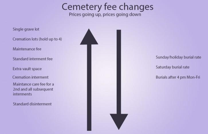 Cemetery fees