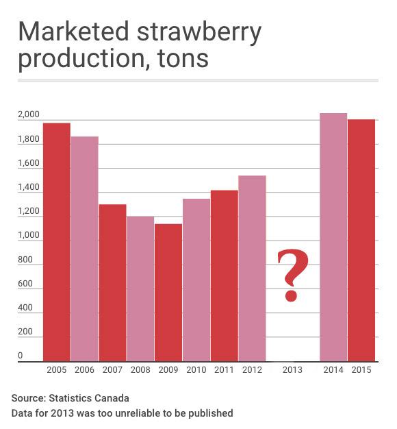 Strawberry stats