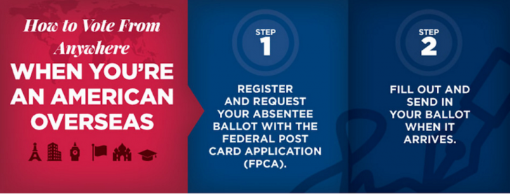 A graphic from the Federal Voting Assistance Program website, outlining how to vote with an absentee ballot.