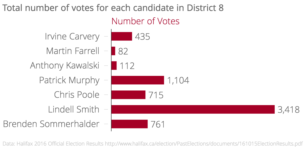 Total number of votes for each candidate in district 8