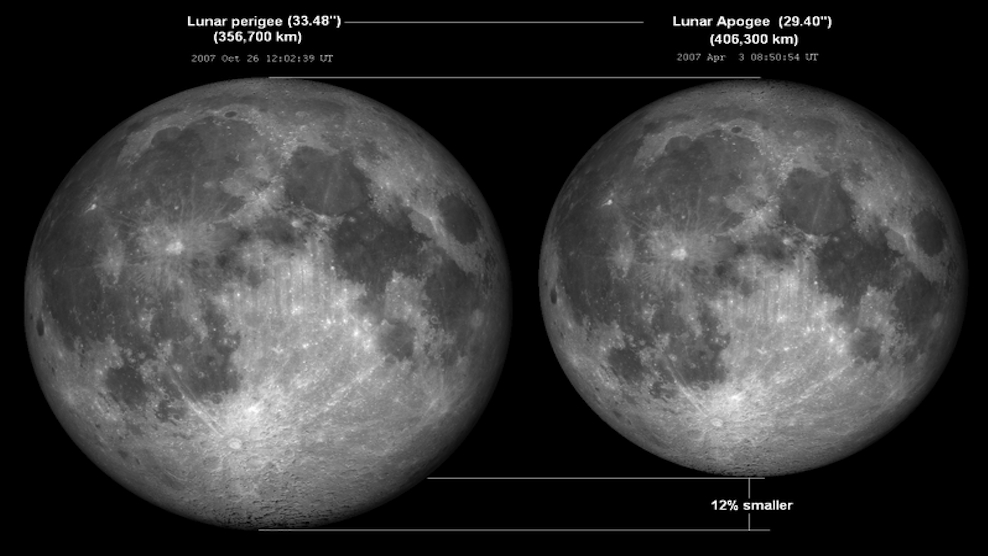 Size comparison between two 2007 full moons at their closest point to Earth (perigee) and at farthest point from Earth (apogee). The perigee moon is 12 per cent larger than the apogee moon.