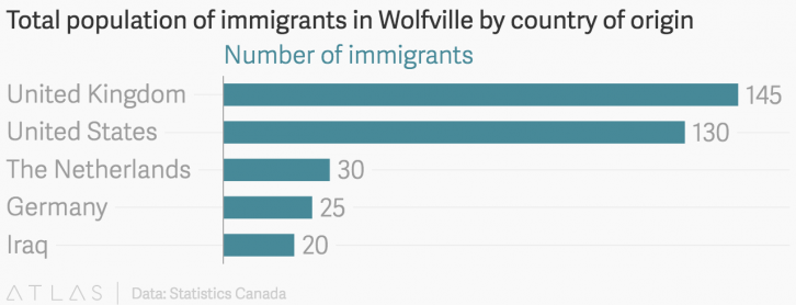 Here is a breakdown to show the countries of origin of the 440 immigrants living in Wolfville. These immigrants include ones who arrived before 1971. Note that the Latin American population is so small, it's not included in StatsCan measurements.