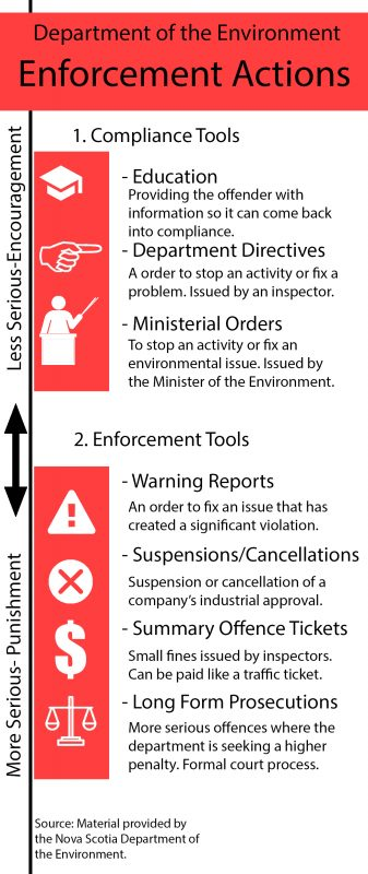 Infographic of Enforcement Actions