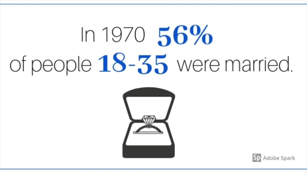 In 2016, only 22 per cent of people aged 18-35 were married.