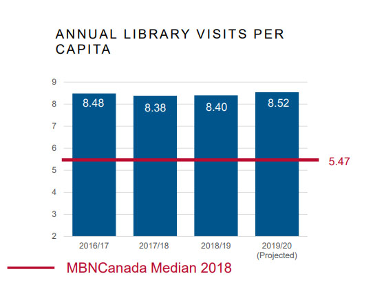 Halifax Public Libraries per capita visits is above the MBNCanada Median.