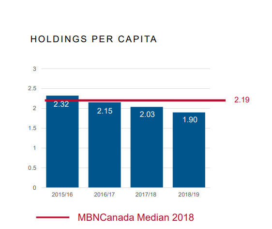 Halifax Public Libraries holdings per capita, meaning borrowable materials, is below the MBNCanada Median.